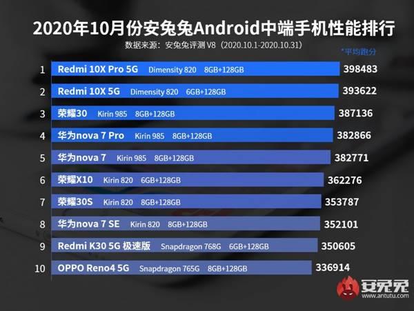 HP Android Menengah Terkencang