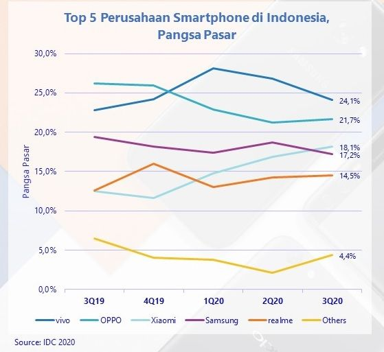 Laporan IDC Pasar Smartphone Q3 2020