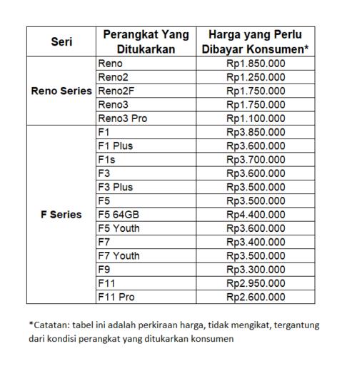 Oppo Reno5 Indonesia Tukar Tambah