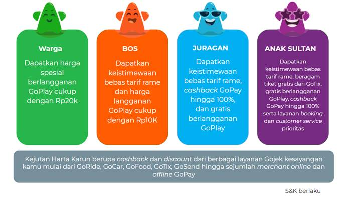 Gojek GoClub Loyalitas Pelanggan