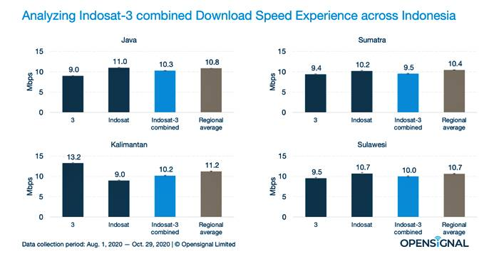 Jaringan Internet Kecepatan Indosat Tri