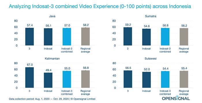 Internet Indosat dan Tri