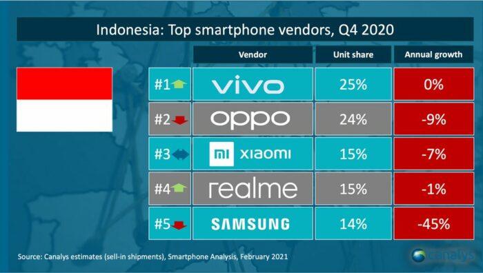 Pasar HP Indonesia Canalys