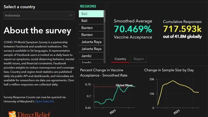 Survei Facebook Vaksin Covid-19
