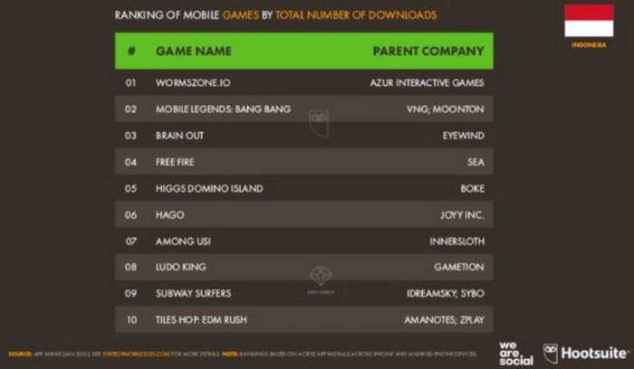 Game Terpopuler di indonesia 2020