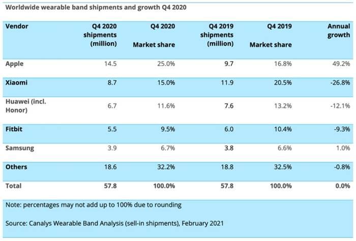 Pasar smartband global