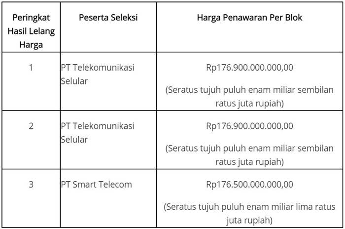 Telkomsel lelang jaringan 5G Kominfo