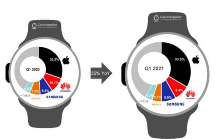 Apple Smartwatch Counterpoint