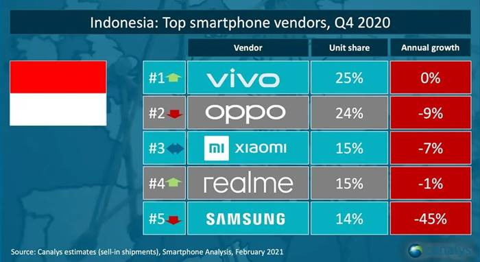 Oppo Pasar Smartphone Indonesia Q1 2021