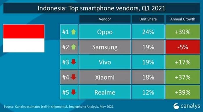 Oppo Canalys pasar smartphone Indonesia