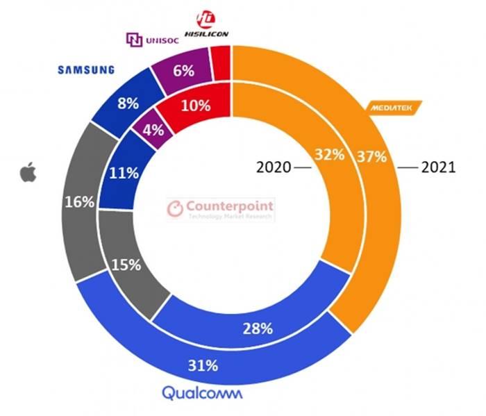 Pasar chipset MediaTek 2021