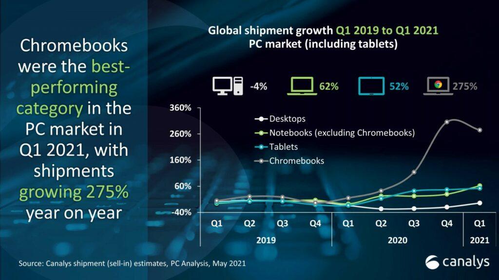 penjualan laptop tablet Canalys