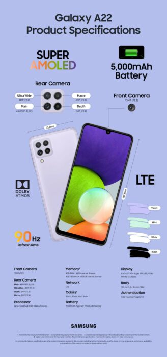 Spesifikasi Samsung Galaxy A22