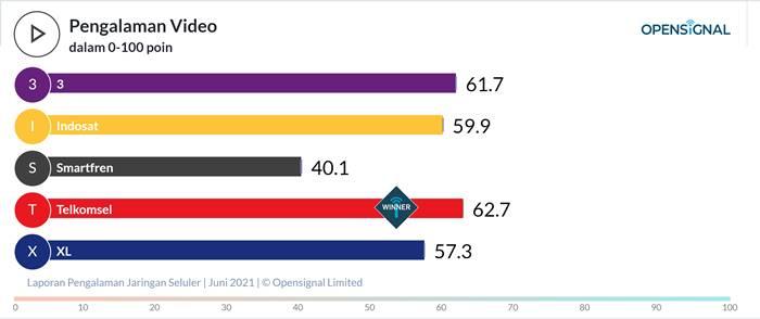 Kecepatan Download Upload Telkomsel OpenSignal