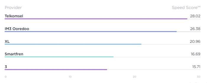 Kecepatan internet Telkomsel Speedtest
