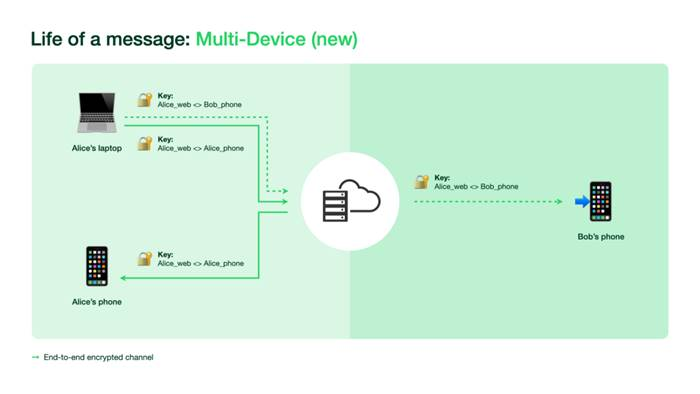 WhatsApp Multi Device 4 perangkat