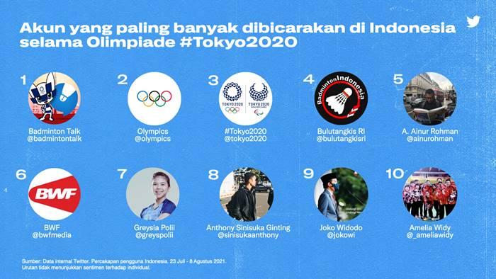 Olimpiade Tokyo 2020 Twitter