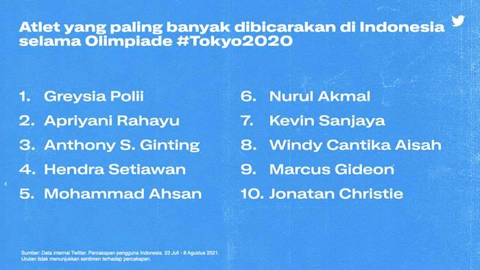 Olimpiade Tokyo 2020 Greysia Polii Twitter