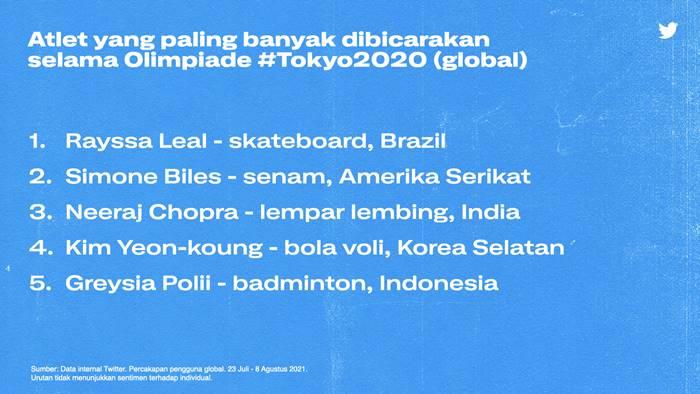 Greysia Polii Twitter Olimpiade 2020