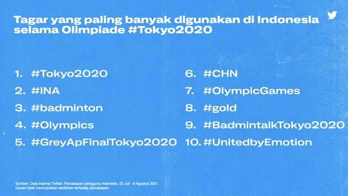 Tagar Twitter Olimpiade Tokyo 2020