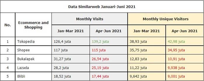 data similiarweb