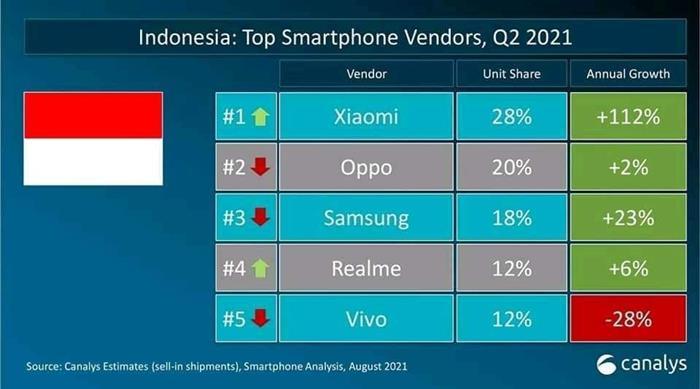 Top Smartphone Vendors Q2 Xiaomi