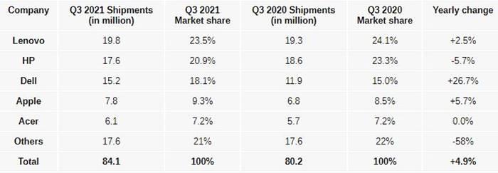 Pasar PC Global Lenovo