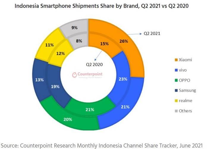Pengiriman HP Indonesia Xiaomi